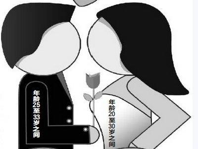 中国法定结婚年龄2013